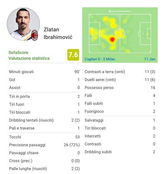 I dati sulla prima gara di Ibrahimovic da titolare (fonte sofascore)