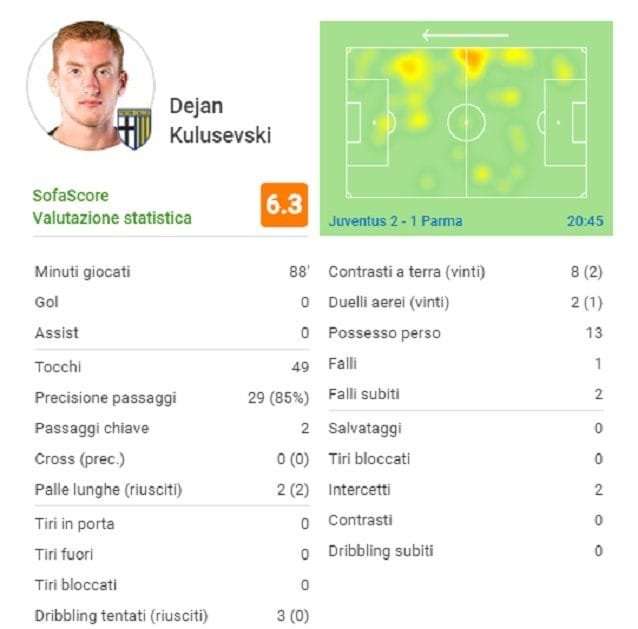 Le statistiche di Kulusevski negli 88' giocati all'Allianz Stadium