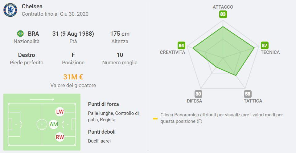 la scheda di Willian, calciatore più costoso fra i parametro zero della Premier League (sofascore.com)