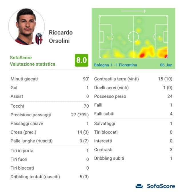 I numeri di Orsolini nella sfida contro la Fiorentina (fonte sofascore)