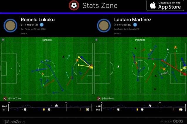 Nella prima ora di gioco, Lautaro e Lukaku si integrano perfettamente.