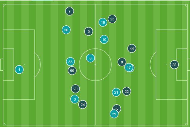 Le posizioni medie nella prima mezz'ora. Si vede come il Napoi (blu) tenti di svuotare il centro del campo e di sfruttare Callejon per ribaltare il gioco