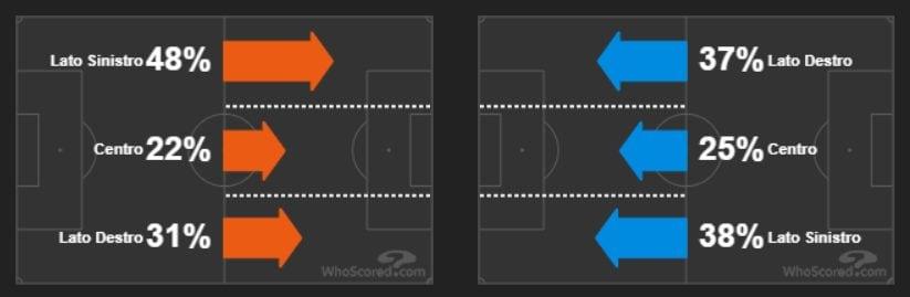 lo sviluppo del gioco sulle fasce di Napoli e Juventus (whoscored.com)