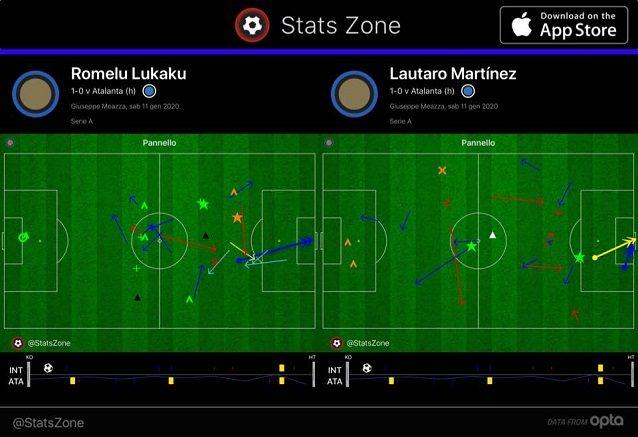 L'integrazione funzionale di Lautaro e Lukaku nei passaggi, nei tiri e negli interventi dei primi 45' (fonte: Stats Zone)