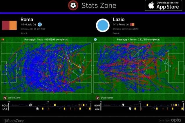 La rete dei passaggi della Roma e della Lazio nel derby