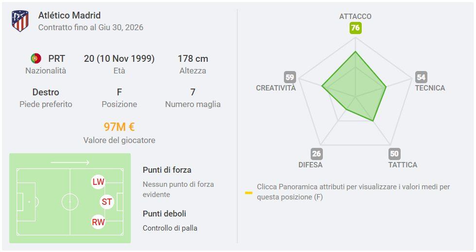 la scheda di Joao Felix (sofascore.com)