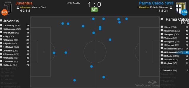 I palloni toccati da Kulusevski nel primo tempo del match dell'Allianz Stadium (fonte WhoScored)