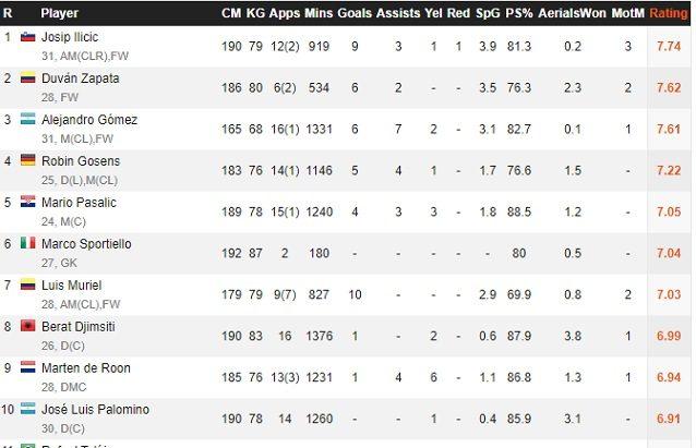 I dieci giocatori con la miglior media tiri a partita dell'Atalanta in questa stagione