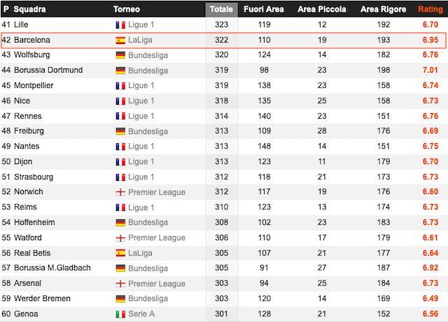 Il Barcellona è solo 42esimo (Whoscored)