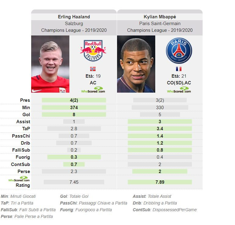 Haaland contro Mbappé. Le stats offensive in Champions League (whoscored.com)