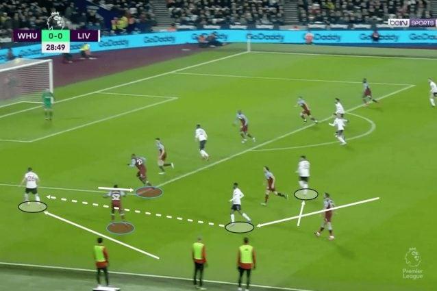 Un esempio delle tattiche flessibili del Liverpool che porta tanti uomini sopra la palla contro il West Ham