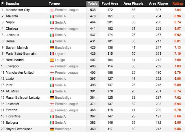 Manchester City primo in Europa per tiri totali (Whoscored)