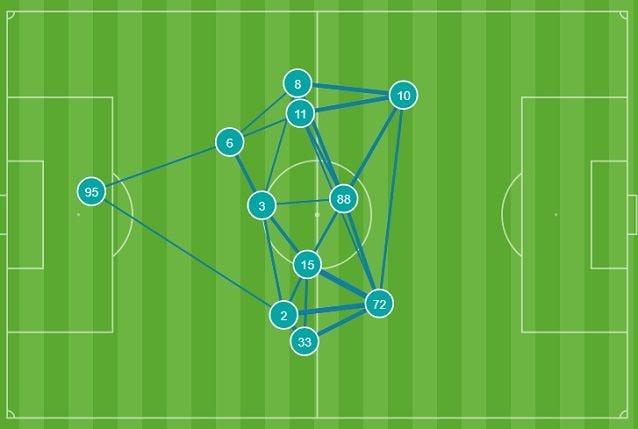 Compattezza e simmetria caratterizzano la circolazione di palla dell'Atalanta nel primo tempo