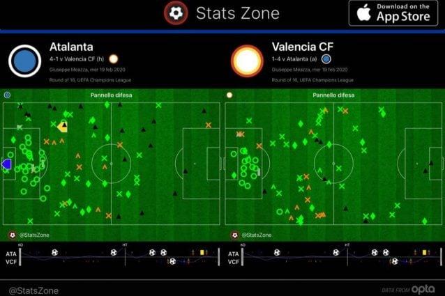 Gli interventi difensivi mostrano le difficoltà del Valencia di proteggere la difesa nel corridoio centrale e dal lato di Hateboer