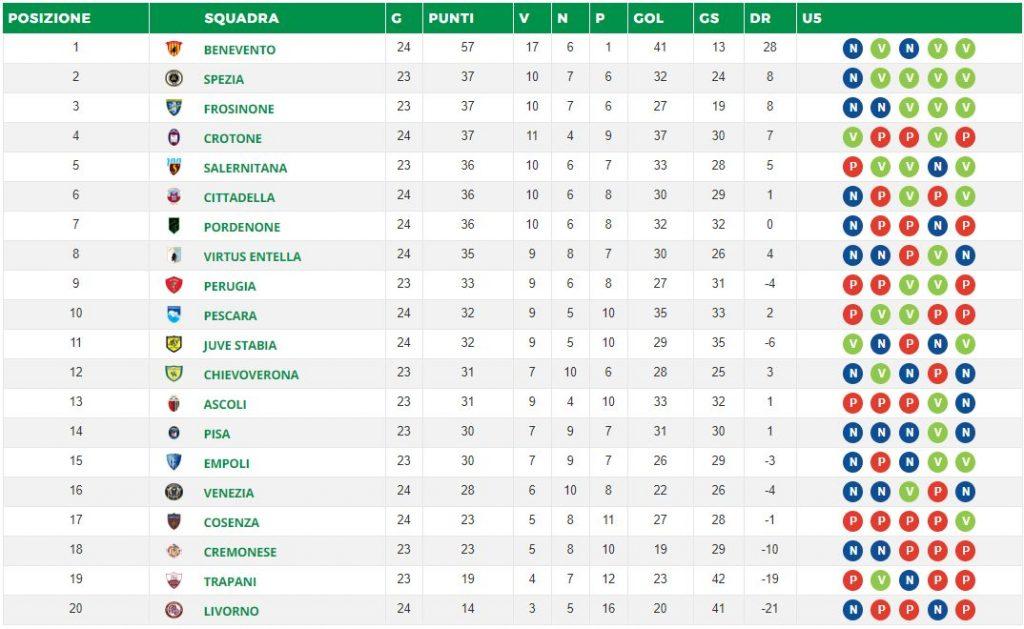 la classifica della Serie B (legab.it)