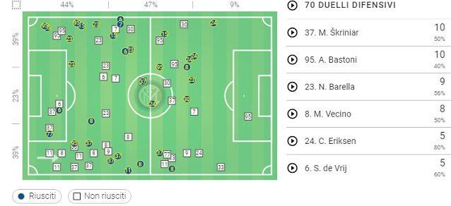 I duelli difensivi dell'Inter contro l'Udinese. Molti quelli non riusciti nella fascia centrale dietro il cerchio di centrocampo