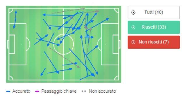 La mappa dei passaggi effettuati da Eriksen contro l'Udinese