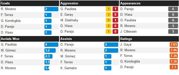 i numeri dei calciatori più efficaci del Valencia in Champions League (whoscored.com)