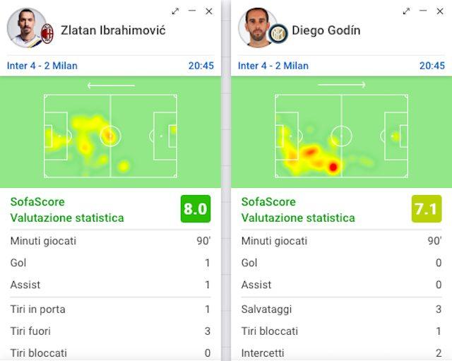 Il confronto fra Ibrahimovic e Godin (Sofascore)