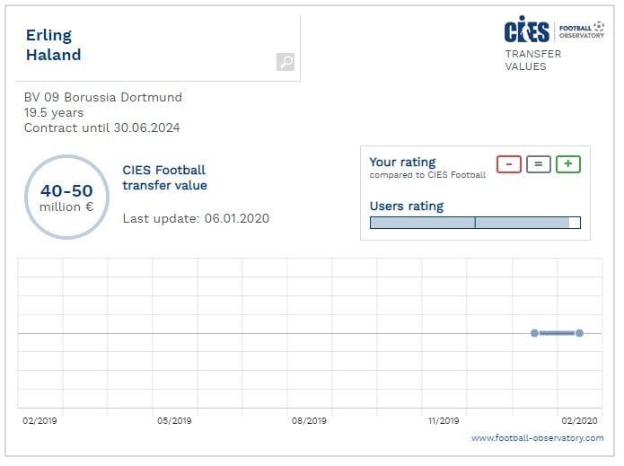 il costo del cartellino di Haaland secondo il Cies, l'osservatorio del calcio europeo