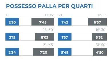 il possesso palla del match. A sinistra i padroni di casa, a destra il Napoli (legaserieA.it)