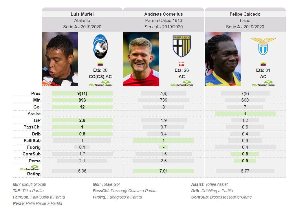 il rendimento offensivo dei migliori jolly della Serie A (whoscored.com)