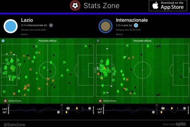 Gli interventi difensivi al 75'. L'Inter fatica a vincere duelli oltre la metà campo