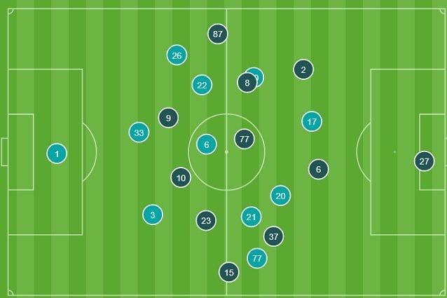 Le posizioni medie nella prima mezz'ora: Lazio in celeste, Inter in blu. Evidente l'attenzione delle due squadre che si dispongono quasi a specchio