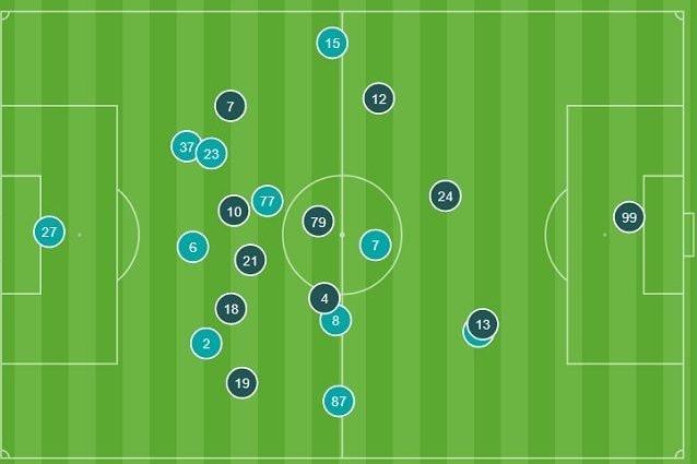 Le posizioni medie nei primi 30'. l'Inter (azzurro nel grafico) può sfruttare il jolly Sanchez. Il Milan porta tanti uomini nella zona di centro–sinistra liberando a destra Calhanoglu