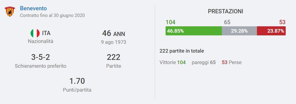 la scheda di Inzaghi da allenatore (sofascore.com)