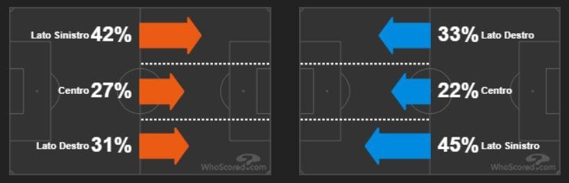 lo svikuppo del gioco sulle corsie laterali. A sinistra la Samp, a destra il Napoli (whoscored.com)