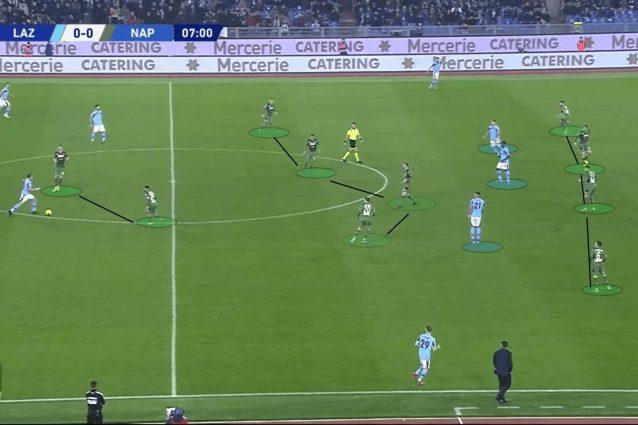 Il posizionamento dei centrocampisti, in questa azioen contro la Lazio, non evita la formazione di spazi tra le line (fonte Total Football Analysis)