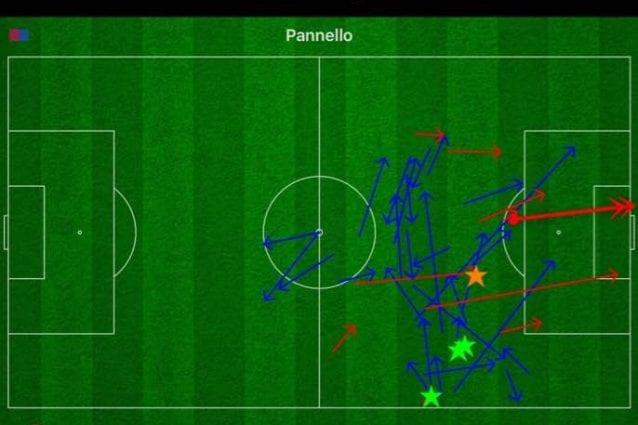 Il primo tempo di Messi rivela quanto agisca lontano dall'area