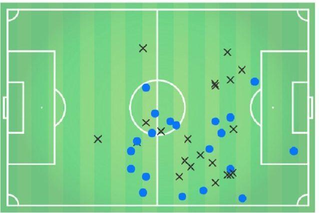 I passaggi che Messi ha ricevuto contro l'Eibar. Solo uno in area di rigore
