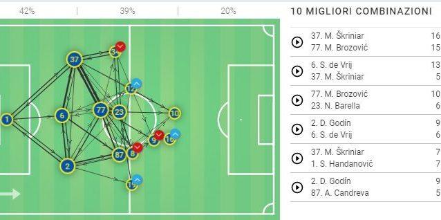L'Inter si è schiacciata nel secondo tempo in casa del Borussia Dortmund. La rete di passaggi riferita al solo secondo tempo lo dimostra (fone: Wyscout)