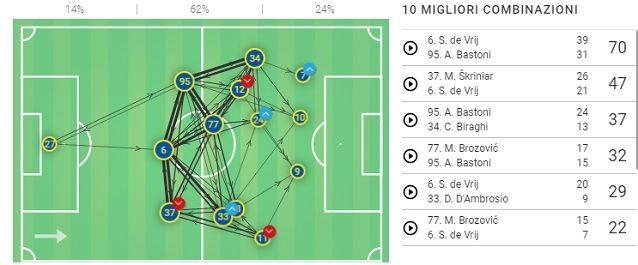 La rete di passaggi dell'Inter contro il Napoli in Coppa Italia. Emerge la difficoltà che Brozovic ha incontrato nel dialogare con le mezzali, e la mancanza di un piano d'attacco alternativo efficace