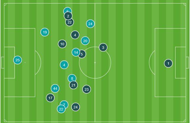 Le posizioni medie nella prima ora di gioco. il Napoli (azzurro) è estremamente compatto, ma non ingabbia Messi. Il Barcellona tiene i centrali larghi