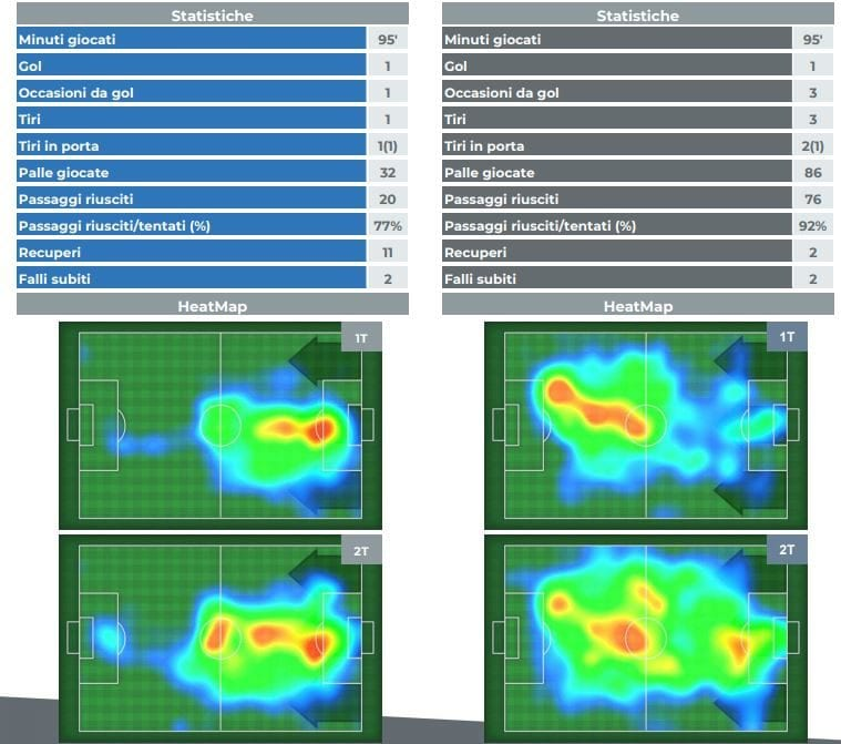 statistiche e heatmap del match (legaserieA.it)