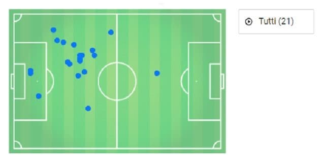 Le palle recuperate da Vanb Dijk contro il Southampton