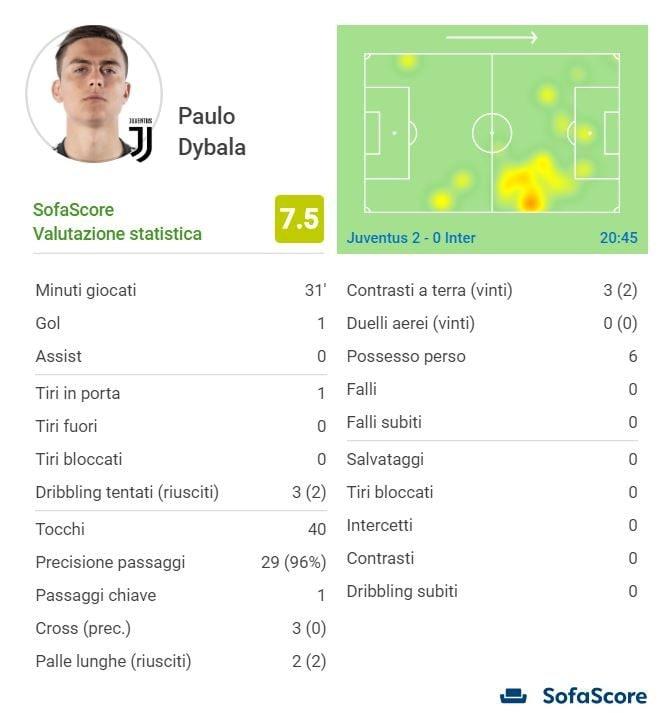 la prestazione, secondo la scheda di Sofascore.com, di Dybala contro l'Inter