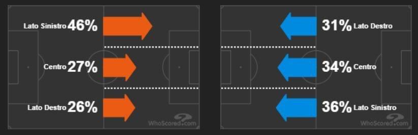 le fasce laterali battute, a sinistra, dal Real Madrid, a destra dal Barça (whoscored.com)