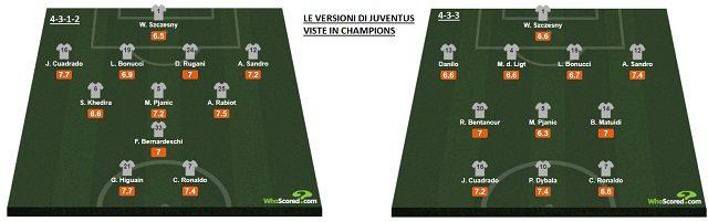 i due sistemi di gioco impiegati da Sarri in Champions League (whoscored.com)