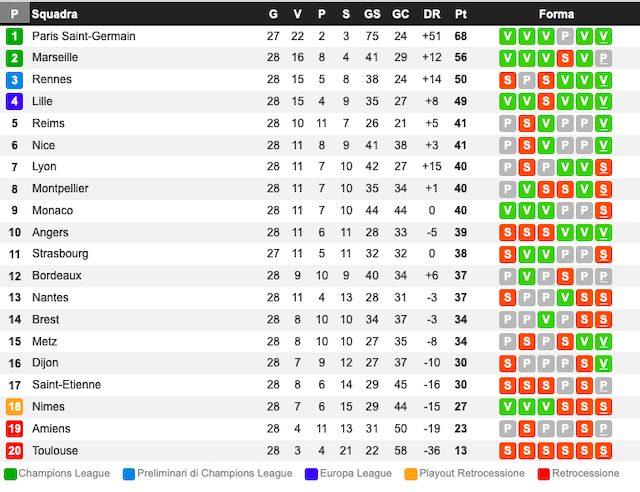 La classifica in Ligue 1 (Whoscored)